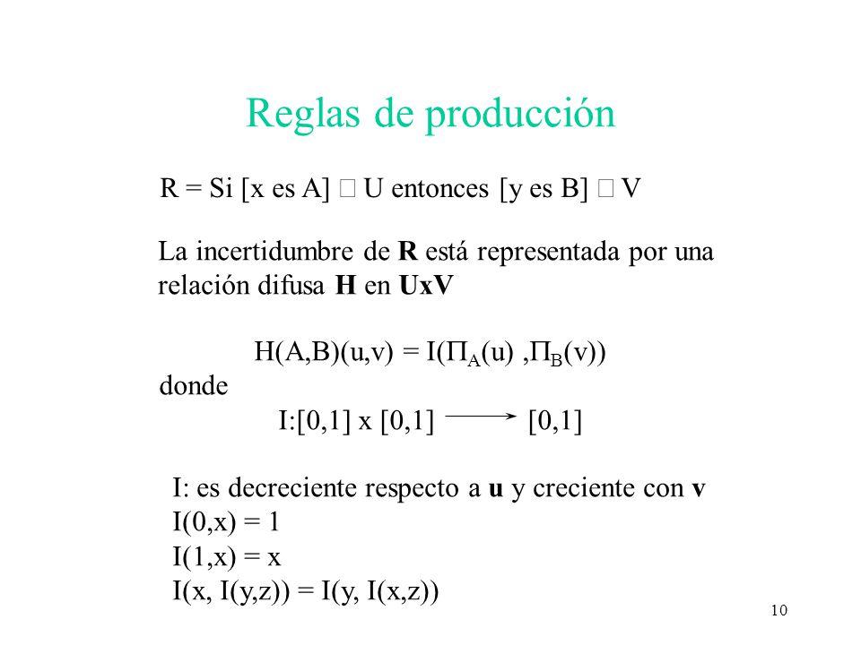 Reglas de producción R = Si [x es A] Î U entonces [y es B] Î V